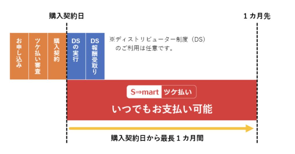 S-mart(スマート)の後払い現金化の仕組みについて