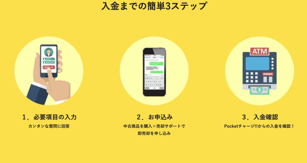 ポケットチャージのサービス申込み方法