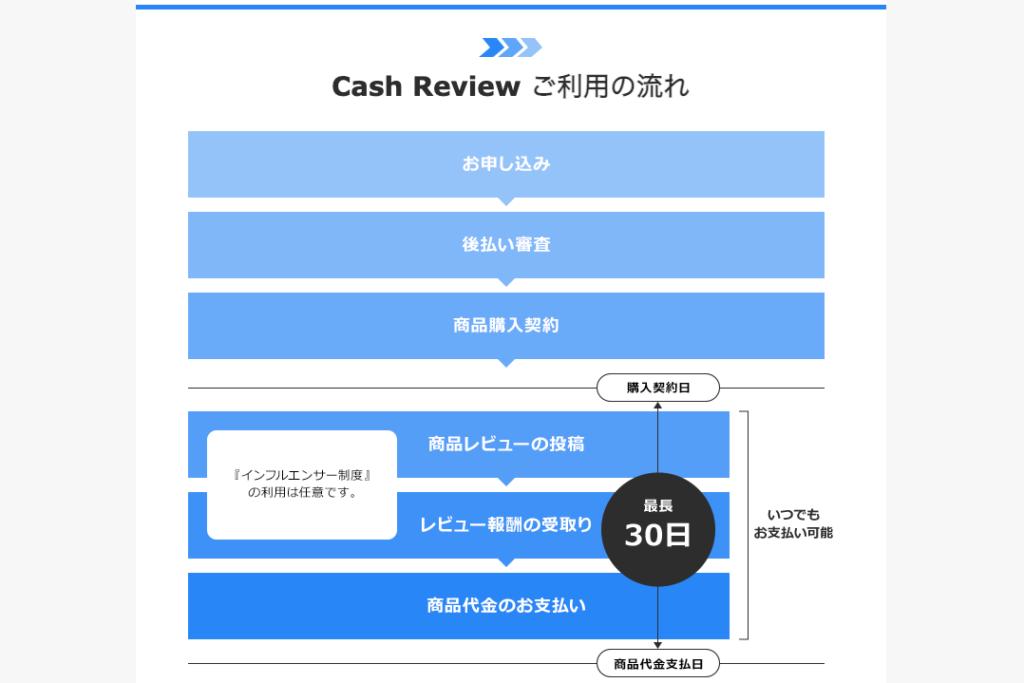 キャッシュレビューのサービス申込み方法