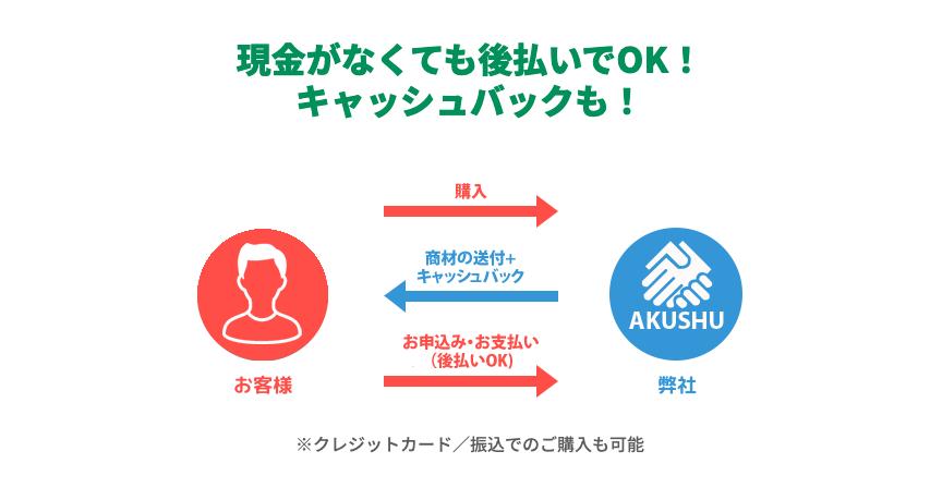 AKUSHU(あくしゅ)の後払い現金化の仕組みについて